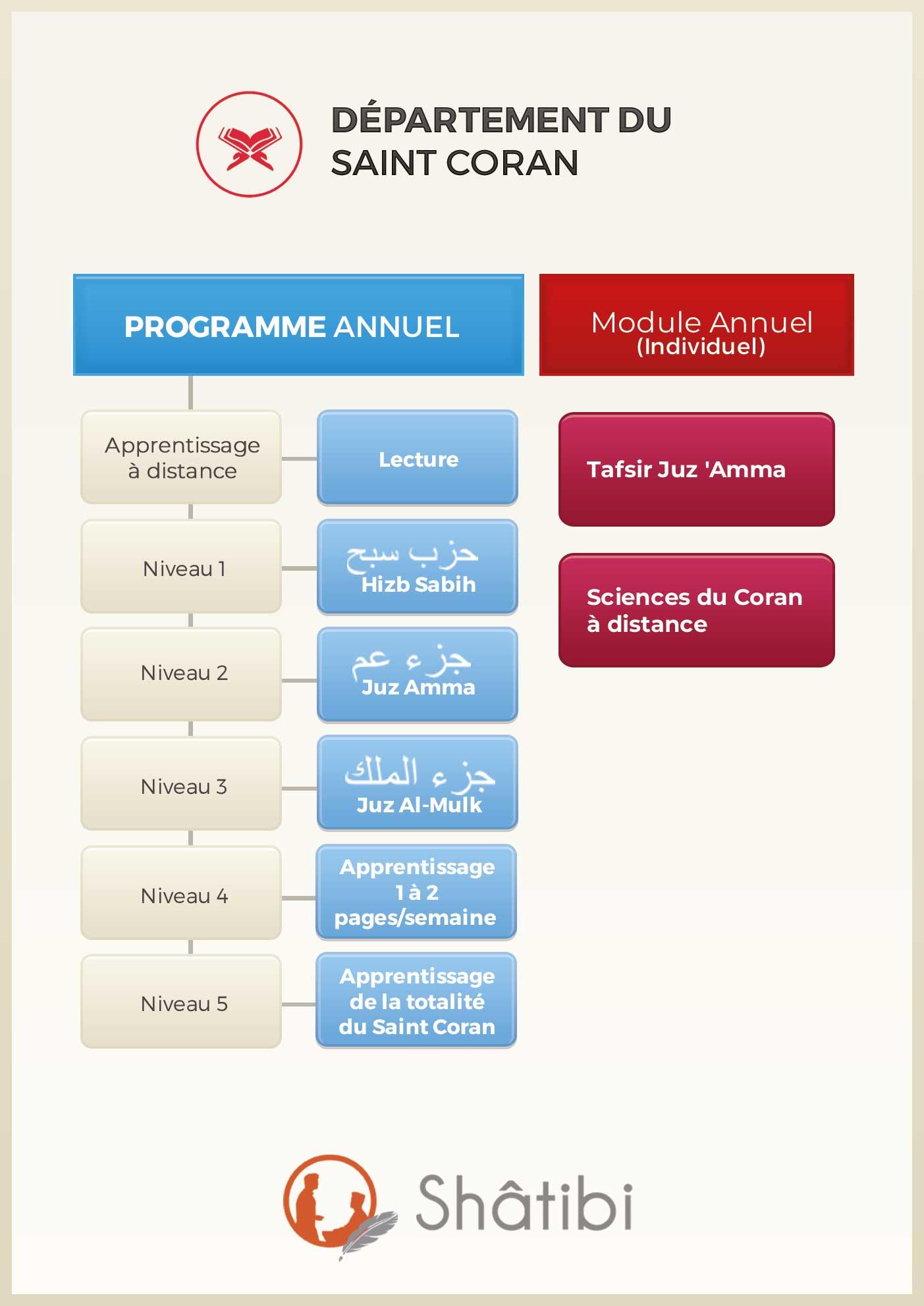 Organigramme du département Coran