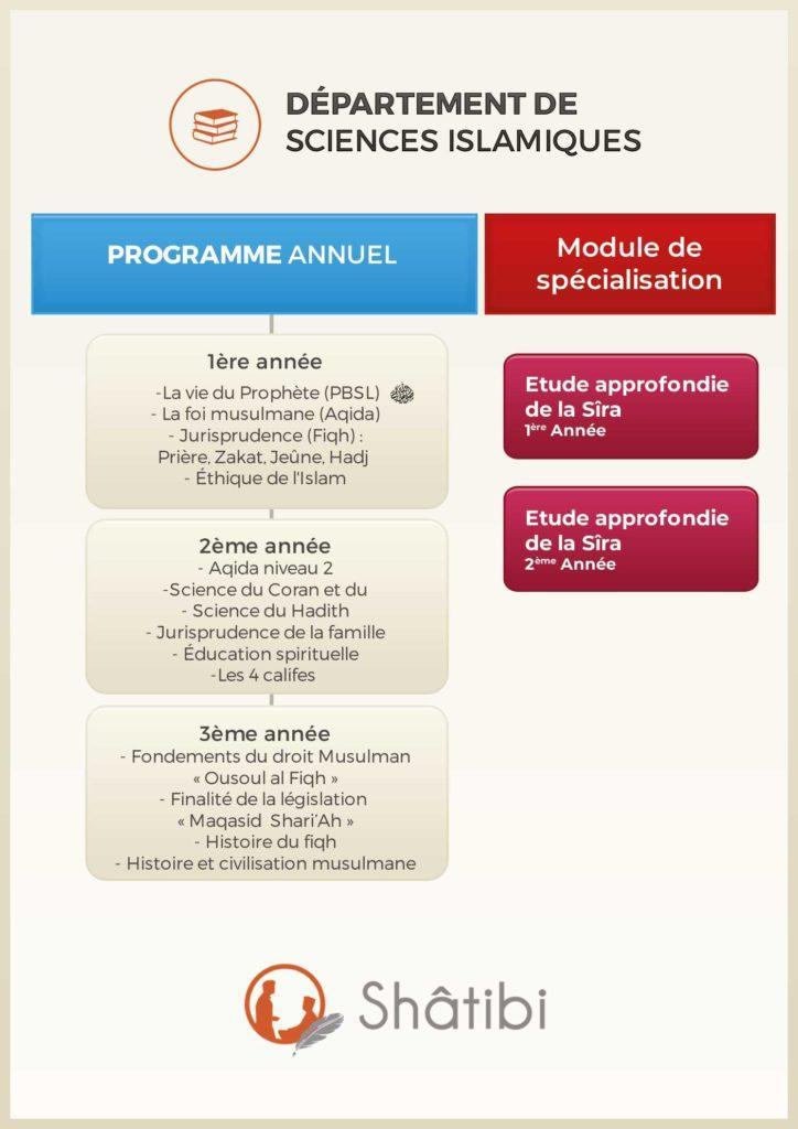 organigramme du département sciences islamiques